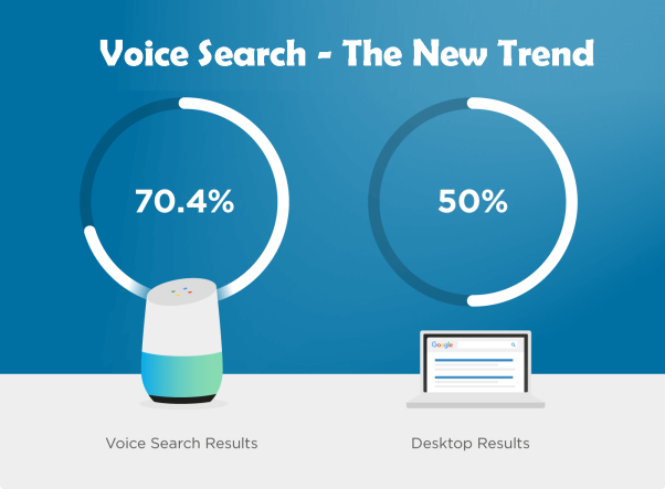 Voice Search - The New Trend